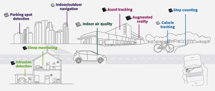 Пример использования МЭМС-датчиков в приложениях IoT для обнаружения парковочных мест, отслеживания активности, подсчета шагов, мониторинга сна и т.д.