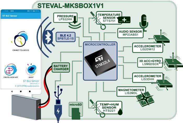 Блок-схема SensorTile.box, отображающая функционал модуля