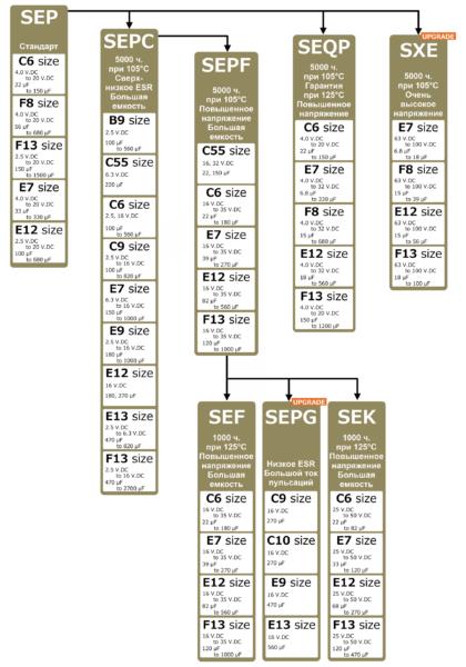 Серии конденсаторов OS-CON (со штыревыми выводами)