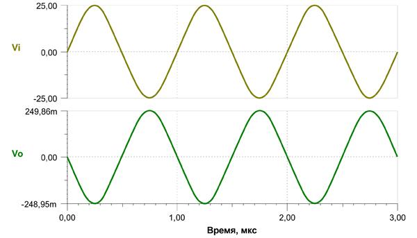Осциллограммы переходных процессов