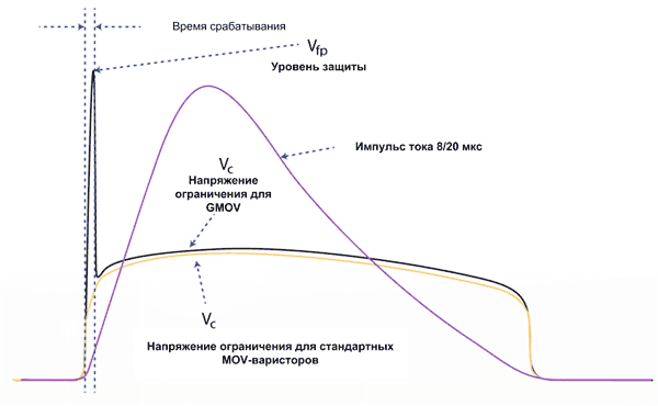 Результирующая вольт-амперная характеристика гибридного GMOV-компонента
