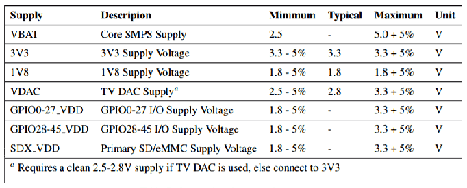 Скриншот таблицы с требованиями к напряжениям питания для модулей Raspberry Pi CM3+