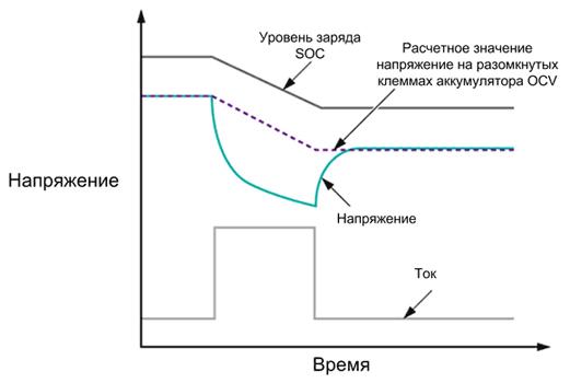 ModelGauge: определение уровня заряда аккумулятора (SOC) по величине напряжения на разомкнутых клеммах аккумулятора (OCV)
