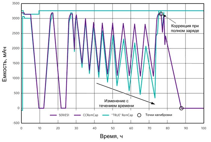 Емкость аккумулятора (мАч) со временем изменяется
