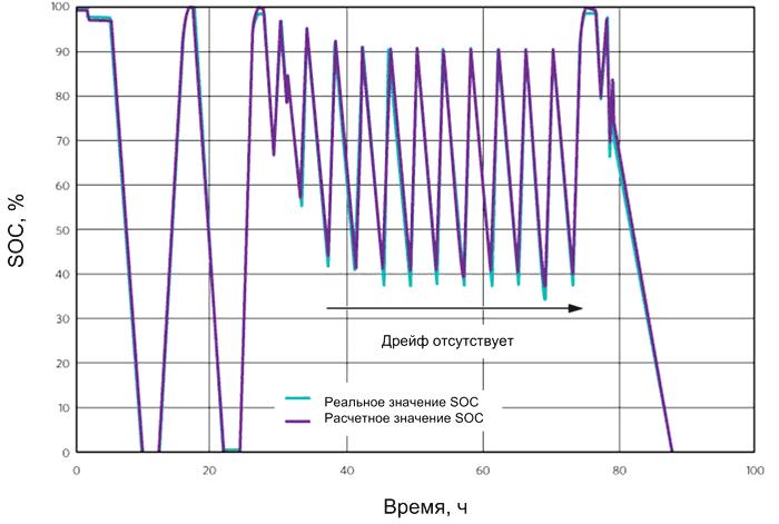 Уровень заряда (SOC) не меняется с течением временем
