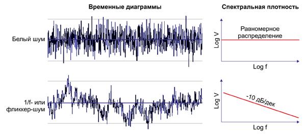 Сравнение белого шума (сверху) и 1/f-шума (снизу)