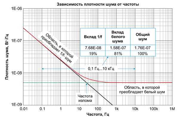 Шум усилителя представляет собой комбинацию 1/f-шума и белого шума