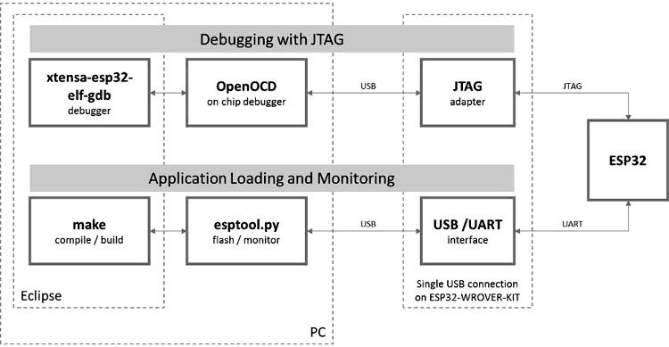 Обзорная схема отладки через JTAG