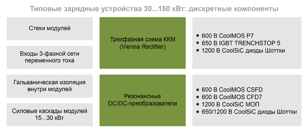 Построение зарядных устройств на базе дискретных компонентов