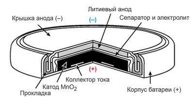 "Конструкция батарейки типа ""таблетка"""