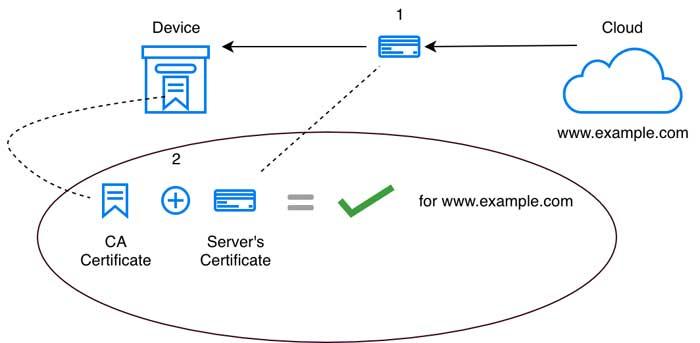 Проверка сертификата сервера во время инициализации TLS