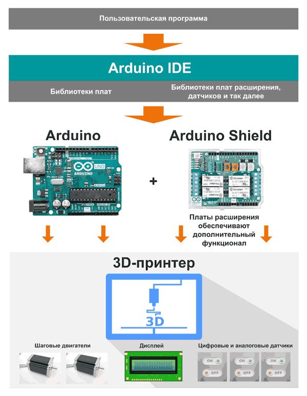 Применение платформы Arduino для организации управления 3D-принтером
