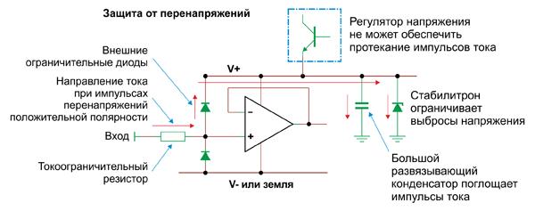 Для ограничения бросков на выводах питания, возникающих за счет тока, протекающего через защитные диоды, необходим стабилитрон