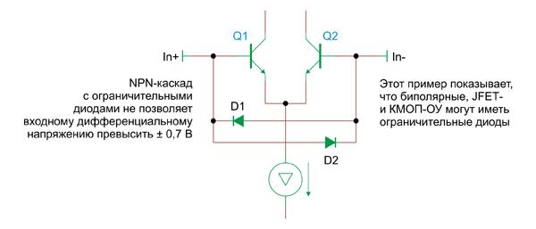 Многие биполярные, JFET- и некоторые типы КМОП-усилителей имеют встроенные дифференциальные ограничительные диоды