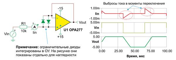 Входные защитные диоды могут создавать выбросы тока при подаче входных сигналов с крутым фронтом