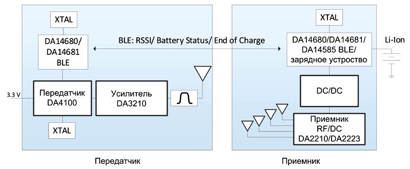 Беспроводная система передачи энергии WattUp