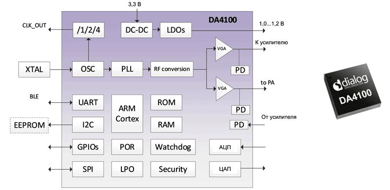 Структура передатчика DA4100