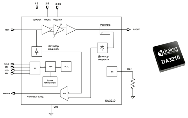 Структура усилителя DA3210