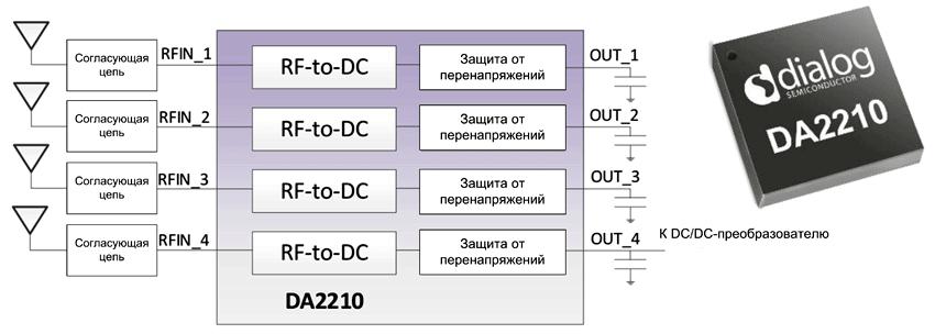 Структура приемника DA2210