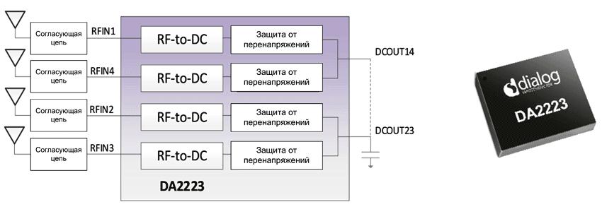 Структура приемника DA2223
