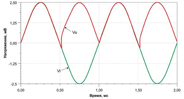 Осциллограммы переходных процессов при подаче входного переменного сигнала с амплитудой 5 мВ и частотой 1 кГц