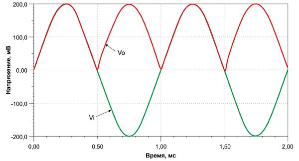 Осциллограммы переходных процессов при подаче входного переменного сигнала с амплитудой 400 мВ и частотой 1 кГц