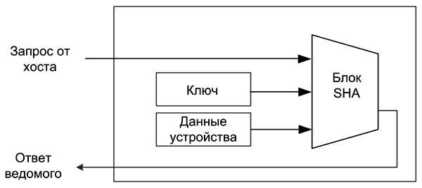 Блок-схема процедуры аутентификации