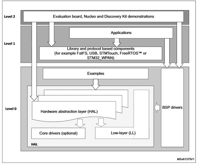 Трехуровневая структура пакета STM32CubeWB и взаимодействия между уровнями