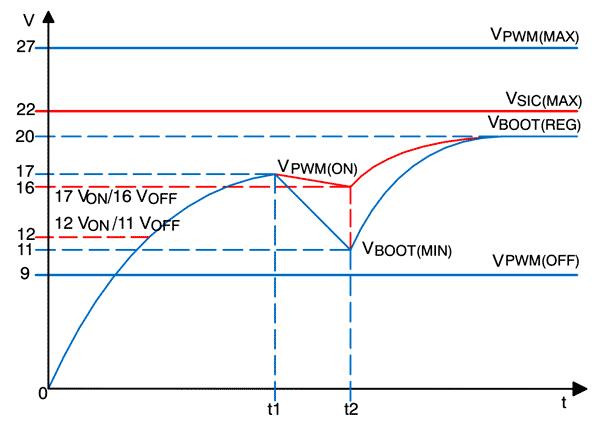 Временные диаграммы при запуске