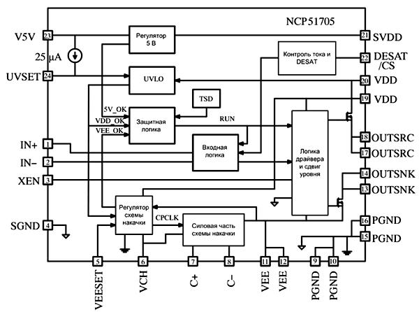 Блок-схема драйвера NCP51705