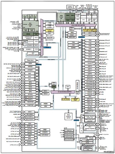 Внутренняя блок-схема двухъядерного микроконтроллера SMT32H757