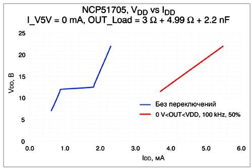 Зависимость тока потребления IDD от напряжения питания VDD
