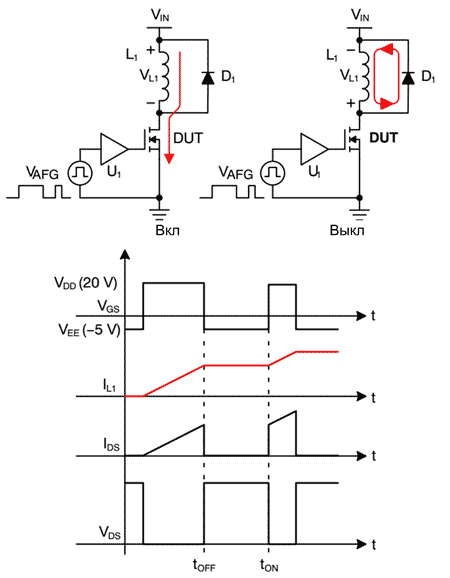Схема испытаний и формы сигналов в методе со сдвоенным импульсом (Double Pulse Test)