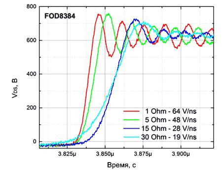 Фронт напряжения сток-исток (VDS) при использовании FOD8384 и различных сопротивлений затвора