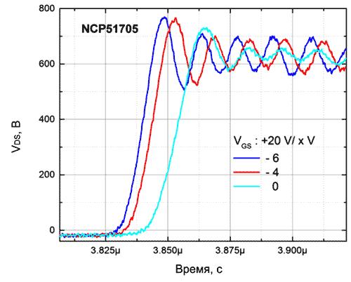 Фронт напряжения сток-исток (VDS) при использовании NCP51705 и различных VEE