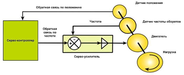Типовая система управления движением ПЛК, включающая контроллер, двигатели и датчики