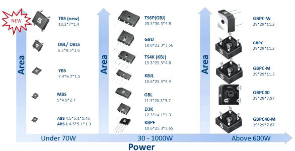 Стандартные типы корпусов мостовых выпрямителей