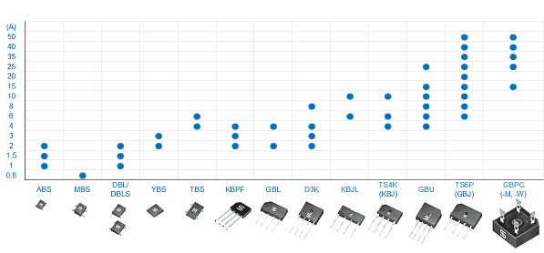 Обзор рейтингов тока для типовых мостовых выпрямителей