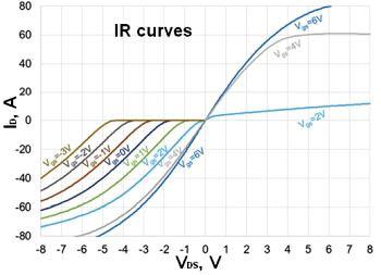 На диаграмме из указаний GaN Systems по применению GN001 показаны графики IR для различных значений VGS