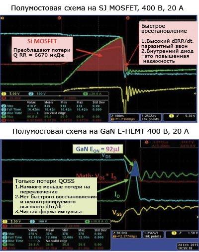 Осциллограммы сигналов переключения типичного MOSFET и E-HEMT иллюстрируют некоторые различия в поведении при включении, вызываемые встроенным диодом