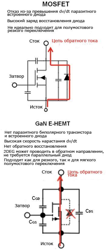 Различия между обратной проводимостью в MOSFET и GaN-HEMT