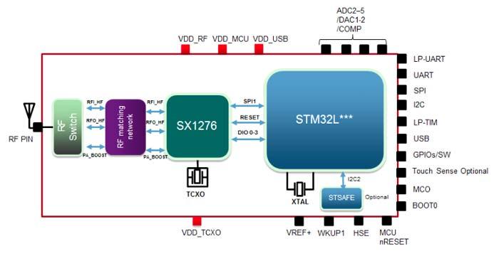 Структурная схема модуля CMWX1ZZABZ-091