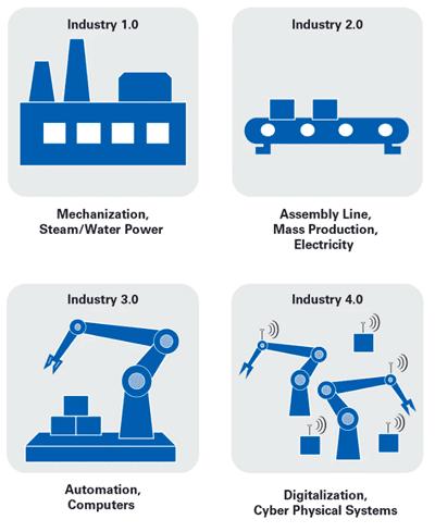 Обзор промышленных революций