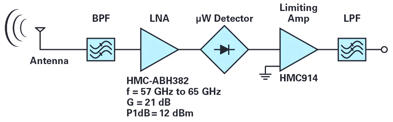 Законченное решение сигнальной цепи приемника с частотой 60 ГГц (демодулятор АМн)