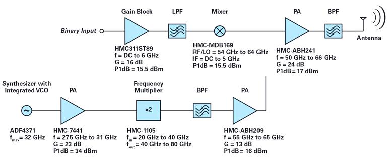 Законченное решение сигнальной цепи передатчика с частотой 60 ГГц (модулятор АМн)