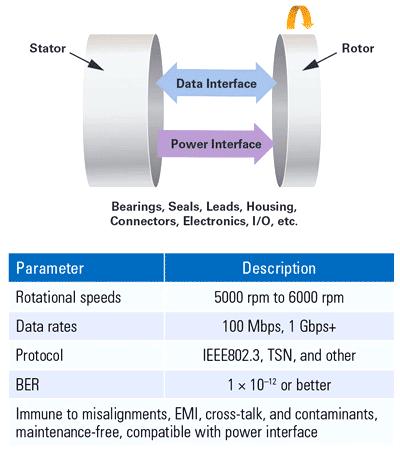 Блок-схема и требования к функционированию вращающегося соединения