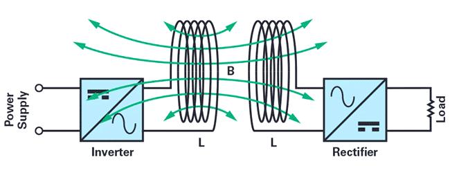 Промышленные системы с высокими скоростями вращения обычно используют индуктивную связь