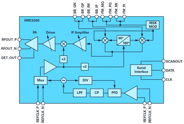 Функциональная блок-схема передатчика HMC6300