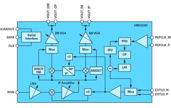 Функциональная блок-схема приемника HMC6301
