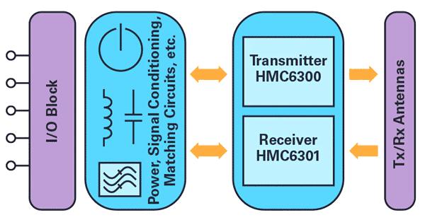 Полнодуплексное решение для передачи данных с частотой 60 ГГц